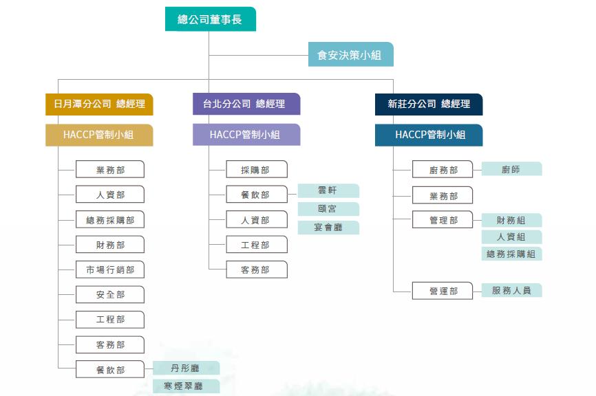 食安決策小組組織架構圖