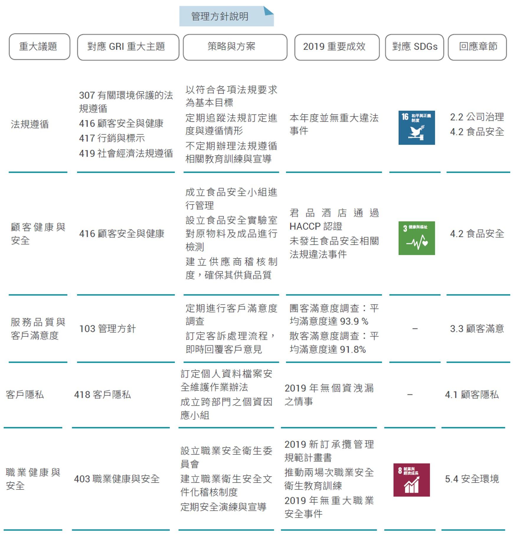 聯合國永續發展目標的圖表