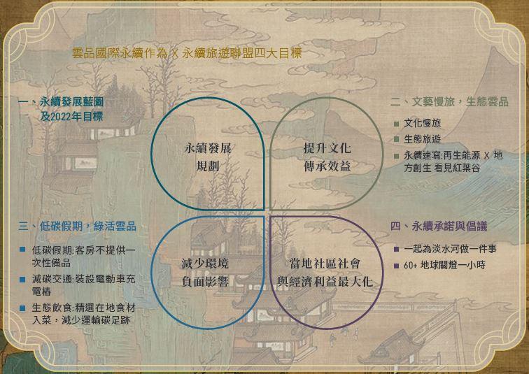 永續旅遊四大目標